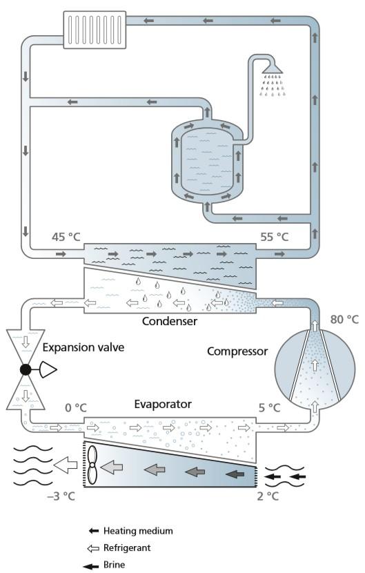 How Do Air Source Heat Pumps Work