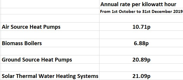Domestic Renewable Heat Incentive - RHI Tariffs