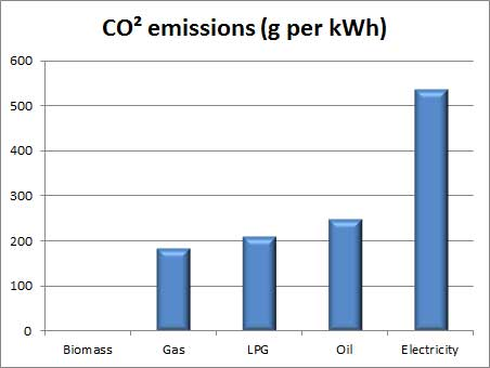 Domestic Renewable Heat Incentive - comparison of carbon emissions from biomass with gas, oil, LPG and electricity